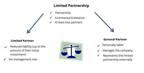 Limited partnerships: a brief explanation - IONOS